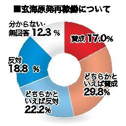 世論調査2.玄海原発再稼働 県民の賛否なお二分