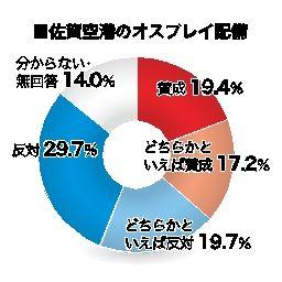 世論調査4.オスプレイ配備計画 「反対」がほぼ半数