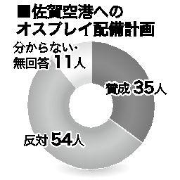 <衆院選さが>100人の視点 有権者アンケートから(中)