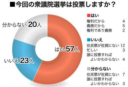 佐賀大生「投票に行く」57人 信頼できる議員ゼロ80人